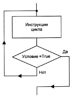 Работа с циклами Паскаль