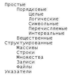 Типы данных Паскаль