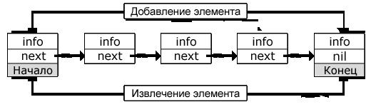 Дек (двусторонняя очередь)