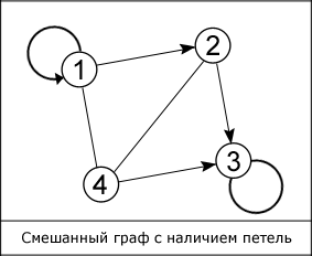 mixed graph with loops