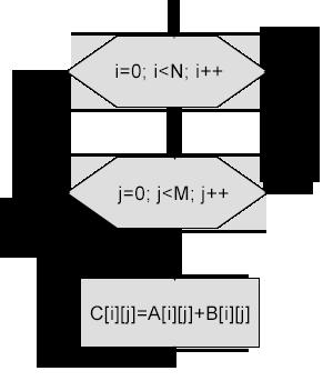 динамические матрицы