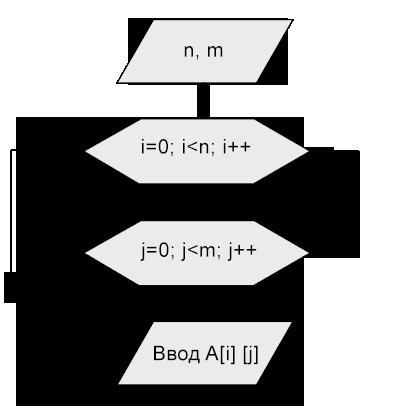 Матрицы, как и одномерные массивы, нужно вводить (выводить) поэлементно.  Блок-схема ввода элементов матрицы A n m...