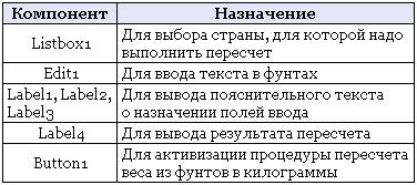 Цикл case Delphi
