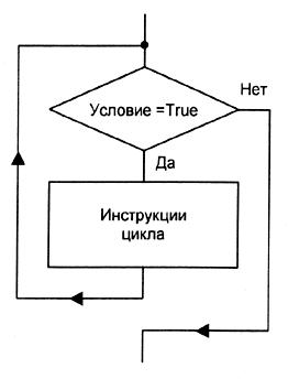 Цикл while Delphi