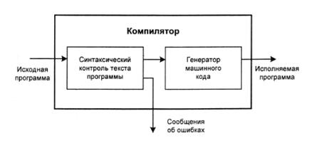 Компиляция программы