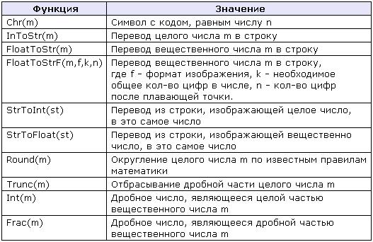 Функции преобразования Delphi