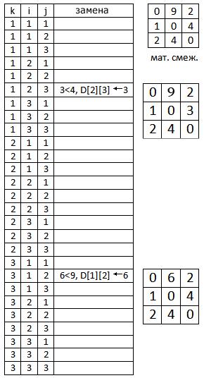 Алгоритм Флойда – Уоршелла