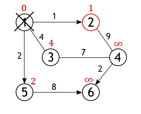 Алгоритм дейкстры
