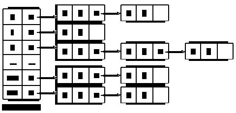 Хеш-таблица. Открытое хеширование