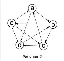 Ориентированный граф