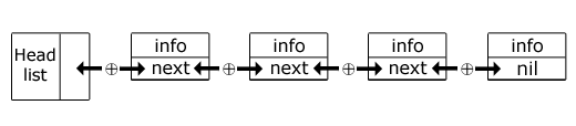 XOR-связный список